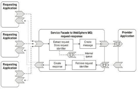 facade pattern web service building a parallel processing web service with the