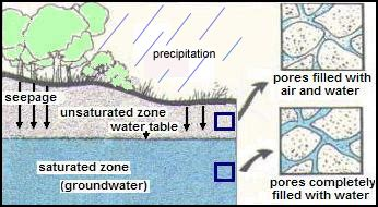 The Location Of The Water Table Is Subject To Change Groundwater Definitions Nys Dept Of Environmental Conservation