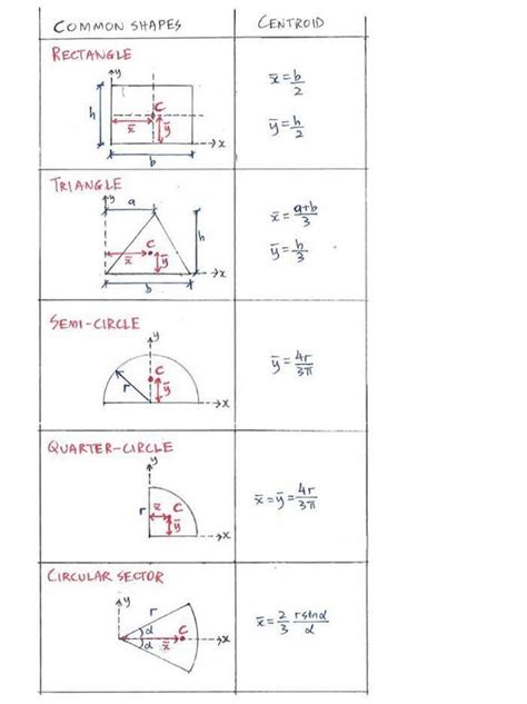 centroid of at section centroids of common shapes c4 2 centroids statics