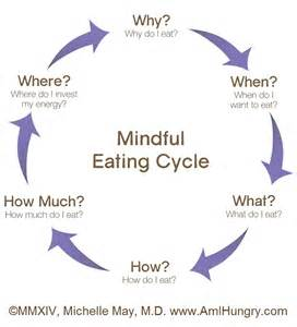 me myself and a slice of cake an insight into mindful eatingthe nutrition press