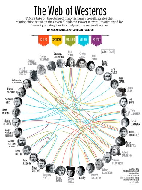 definitive guide   game  thrones family tree time