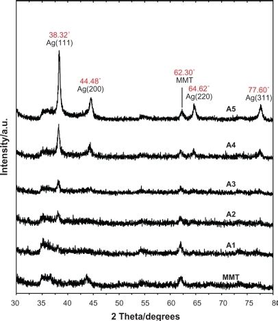 xrd pattern montmorillonite powder x ray diffraction patterns of montmorillonite an