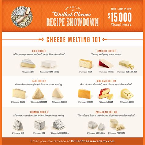 6 Tips To Choose Best Cheese by Best Grilled Cheese Sandwich
