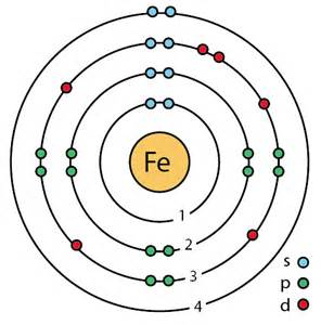 Protons In Iron File 26 Iron Fe Enhanced Bohr Model Png Wikimedia Commons