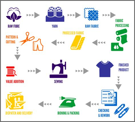 flowchart of production process image result for garment finishing process flow chart