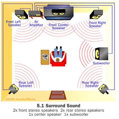 which surround sound format how home theater works