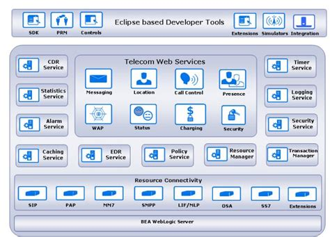 software for architecture software architecture overview