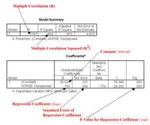 how to read spss regression ouput