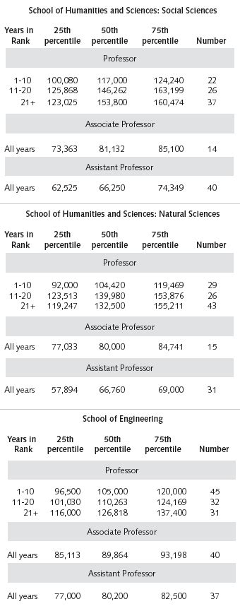 Stanford Mba Salary Report by Stanford Faculty Salary Information 2002 03