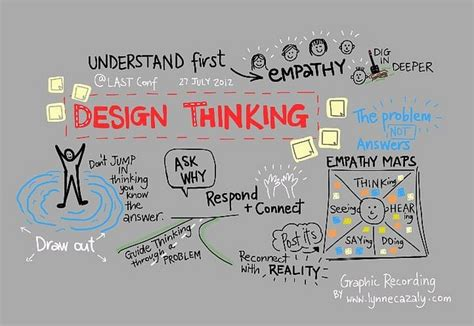 design thinking melbourne 8 best what is a diagram bubble diagrams images on