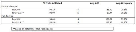 gross operating profit per available room hnn unlocking hotel operating profitability