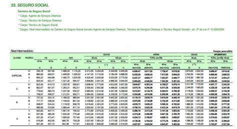 salario inss dos servidores o que faz e quanto ganha um t 233 cnico do seguro social do inss