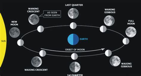 fases de la luna fases de la luna 2014 related keywords fases de la luna