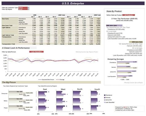 Excel 2010 Dashboard Templates by Excel Spreadsheet Dashboard Templates Haisume