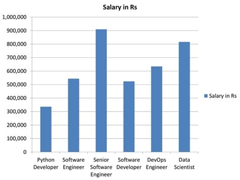 Pattern Maker Salary In India | what is the salary of a python developer in india quora