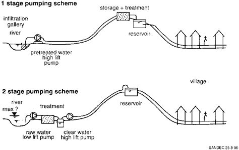 layout of gravity water supply system fig 16 general layout of pumpedwater supply schemes