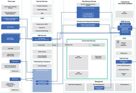 pattern viewer manager a macro pattern for public sector systems architecture
