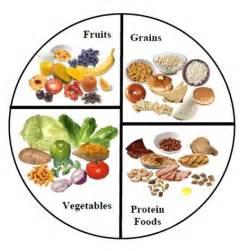 healthy plate template adventures go grow glow foods