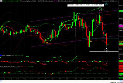 i tre lade visual chart trading strategy trade directly from your