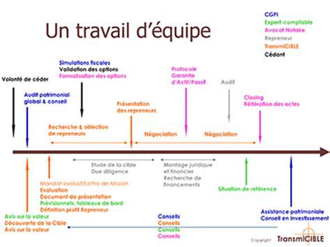 Cabinet St Denis Thourotte by Cabinet De Cession D Entreprise