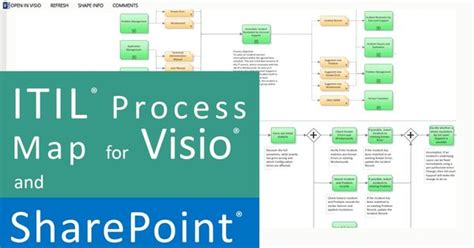 sharepoint site map visio how to use the itil 174 process map for visio in