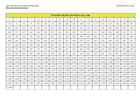 numeros del 1 al 2000 en ingles vespetcom n 250 meros primos menores que 2 000