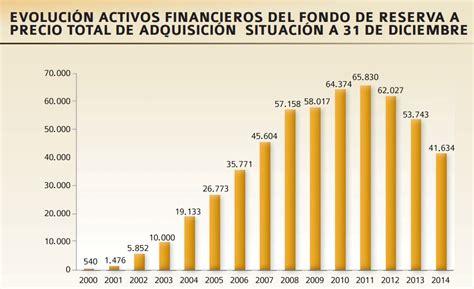 Fondos De Pensiones Noticias Econmicas De Fondos De   recesi 211 n en espa 209 a en 2016 19 la profundizaci 243 n de la