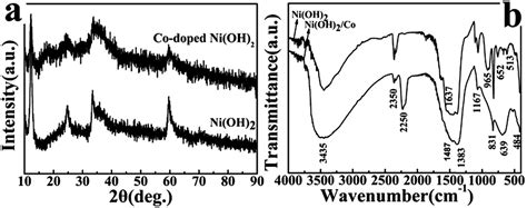 xrd pattern of niooh synthesis of a flower like co doped ni oh 2 composite for