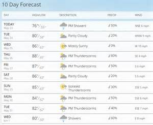 10 Day Weather Forecast In Planning For The Rest Of May S Weather Money Island