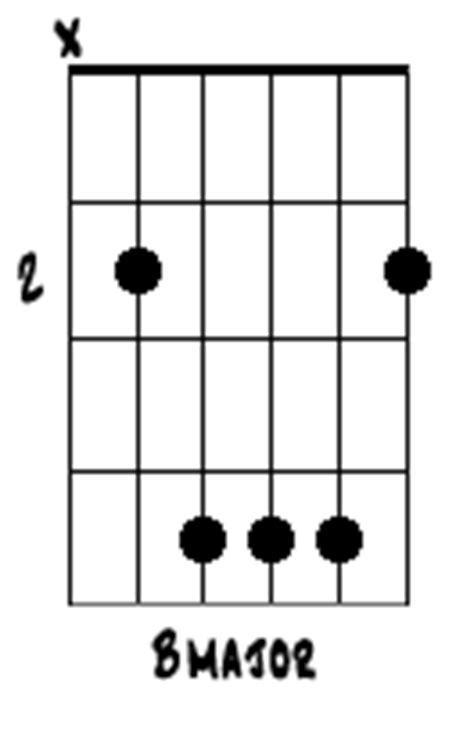 kunci gitar minor fm f m gbm belajar teknik bermain chord yg belajar main gitar belajar kunci dasar gitar untuk pemula