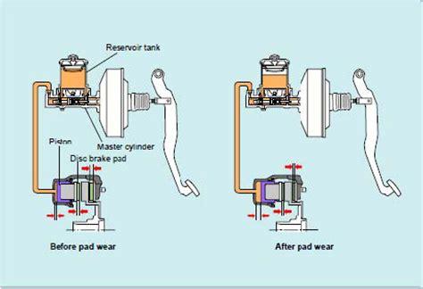 Sensor Rem Belakang Bmw E46 rem cakram materi otomotif