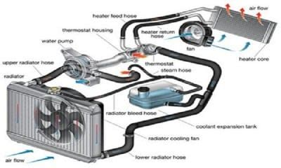 automotive air conditioning repair 2010 toyota matrix engine control how car cooling system works cartrade blog