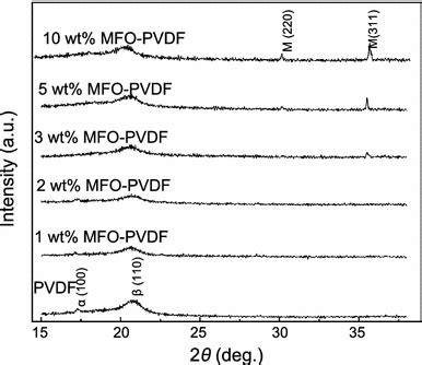 xrd pattern of pvdf structural dielectric and magnetic studies on
