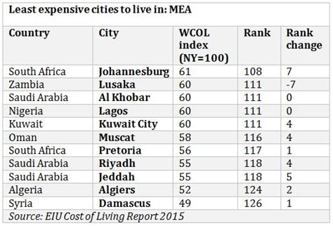 cheapest cost of living cities revealed most expensive cities to live in dubai not in