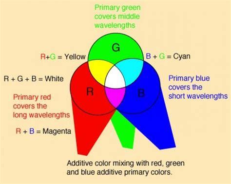 color mixing formulas softwares lisosoft