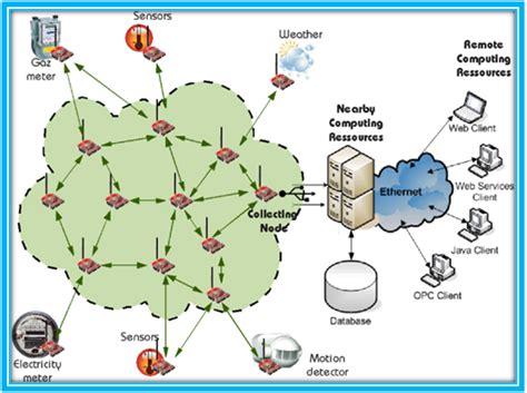 omnet code for wireless sensor networks