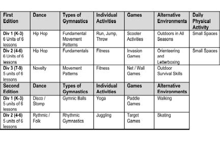 12 Best Images Of Physical Ed Worksheets Physical Education Record Keeping Form Physical Physical Activity Plan Template
