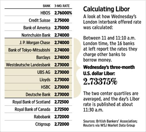 association libor bankers steps up review of widely used libor
