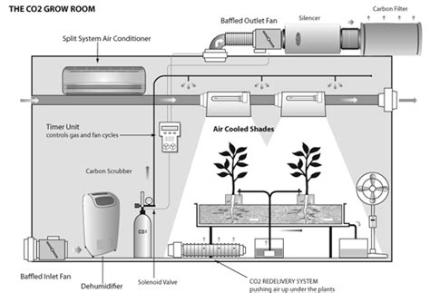 diy build   hydroponic grow room instructions