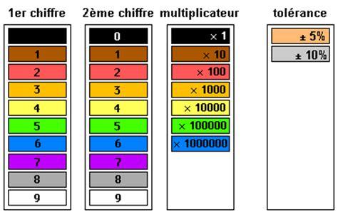 resistor code de couleur r 233 sistances