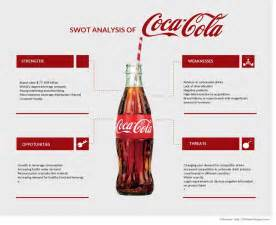 educational swot analysis example of coca coca coca