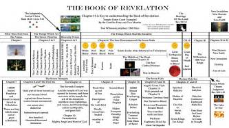 printable bible timeline chart search engine at