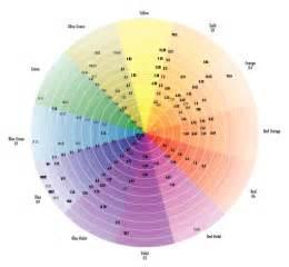 hair color wheel chart jeval italy hair colour botanical plant base