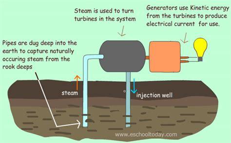 diagram of how geothermal energy works geothermal energy what is it energy isu kris sonny