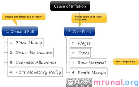 Resume Inflation Definition what is inflation meaning types best free home