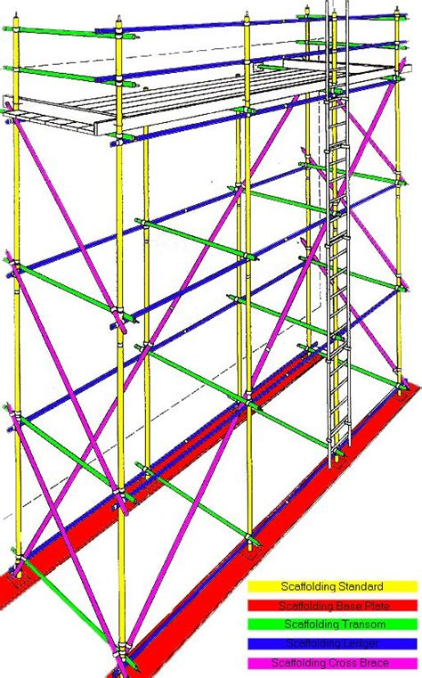 scaffold parts diagram best 25 scaffolding parts ideas on