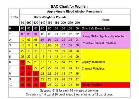 Bac 05 All Color bac chart facts information about