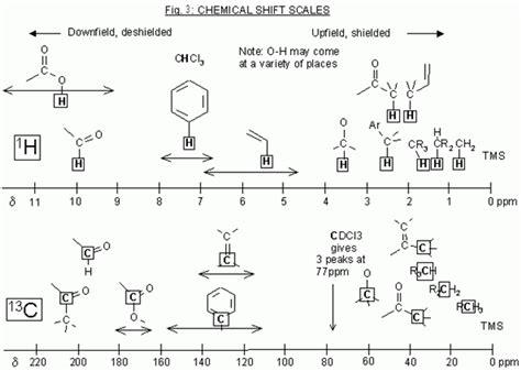 Introduction To Nmr Spectroscopy Learn Chemistry Wiki