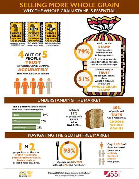 the whole grains council infographics the whole grains council