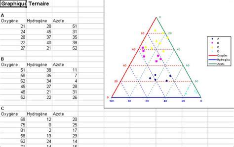 comment tracer un diagramme triangulaire ad science statel logiciels statistiques sur excel